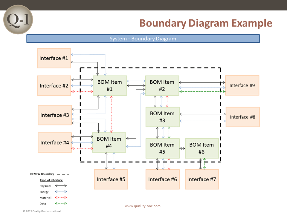 Boundary Diagram Example fmea failure mode and effects analysis quality one