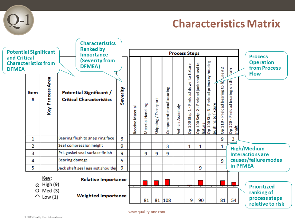 Characteristics Matrix Quality One