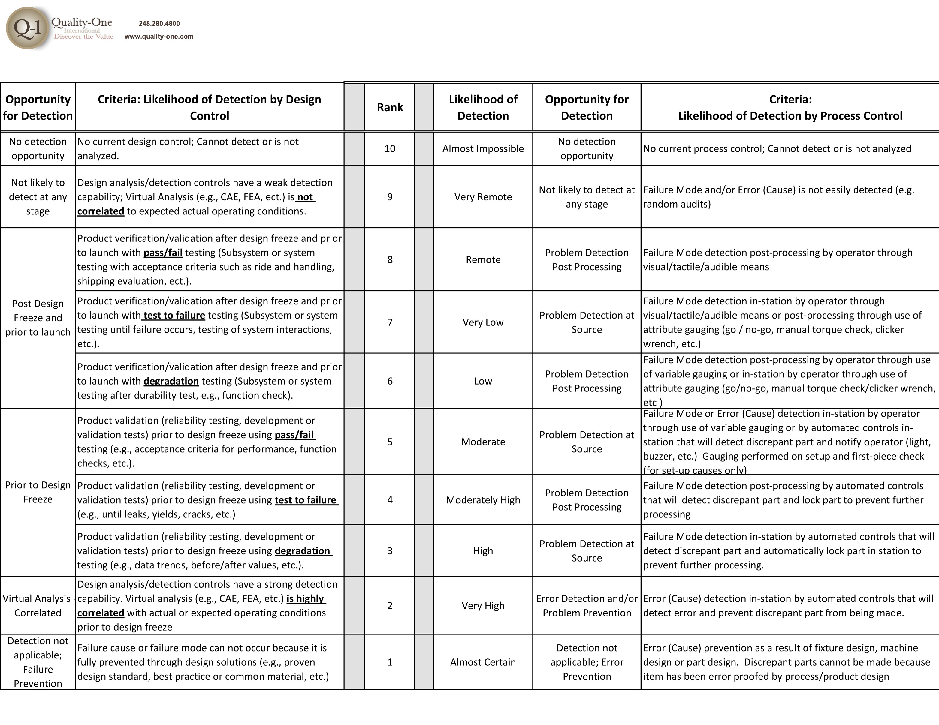 Design-Detection-chart-2-23-12