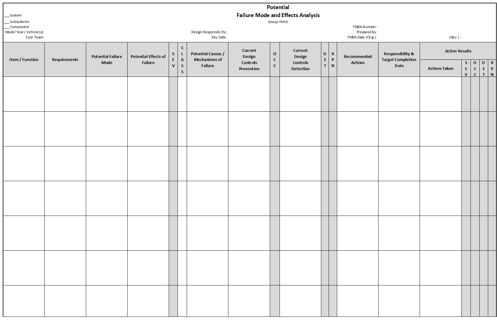 Printables Fmea Worksheet fmea failure mode and effects analysis quality one design worksheet