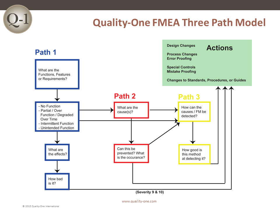 FMEA Three Path Model