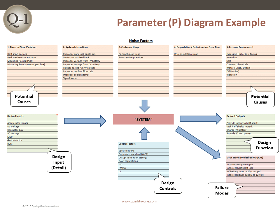 Parameter Diagram Example