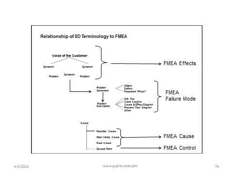 Relationship-of-8D-Terminology-to-FMEA-large