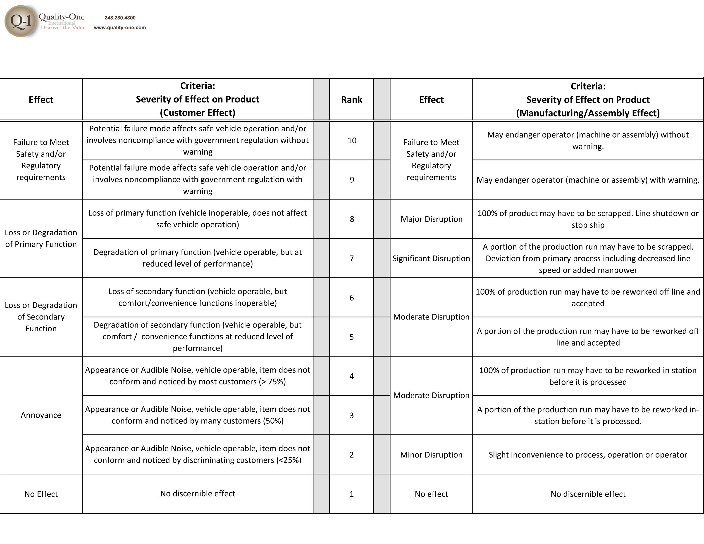 Severity-Occ-Det-chart-2-23-12