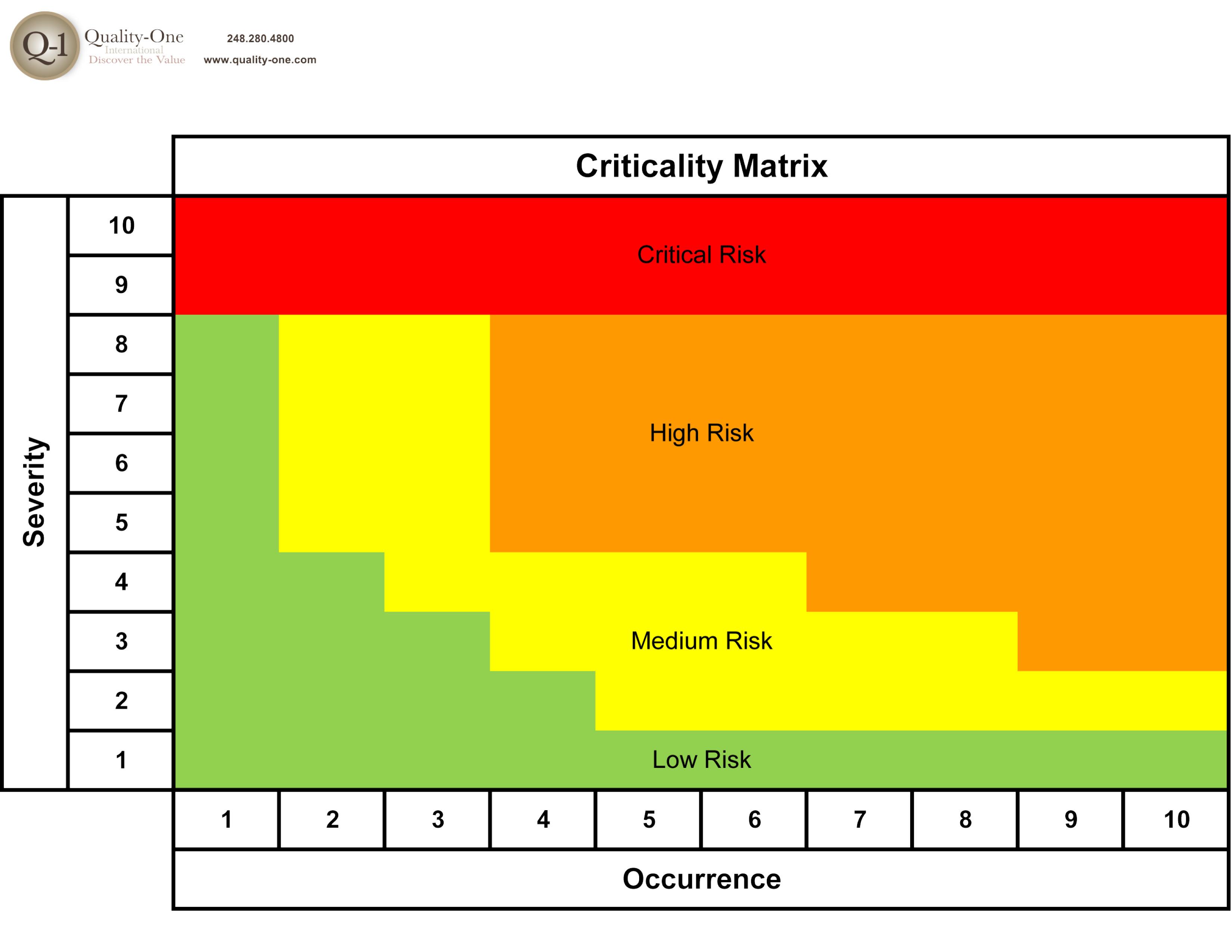 criticality-matrix