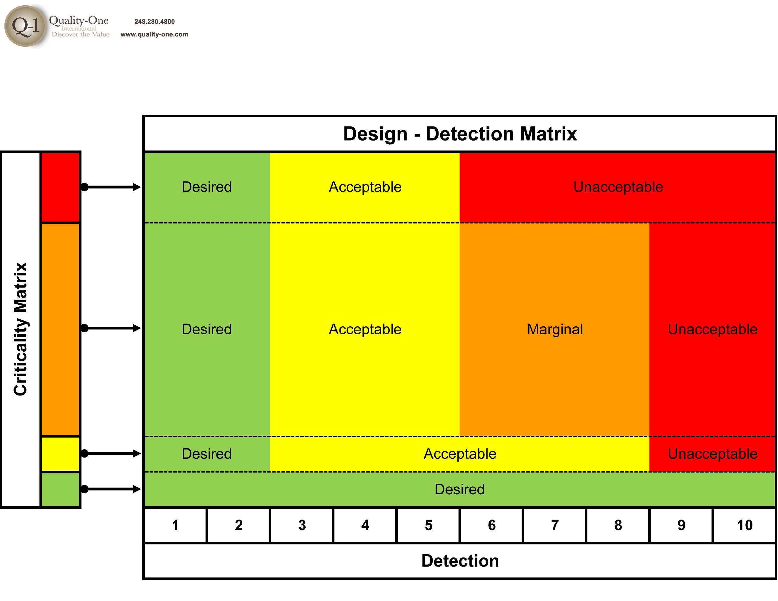 design-detection-matrix-2-23-12