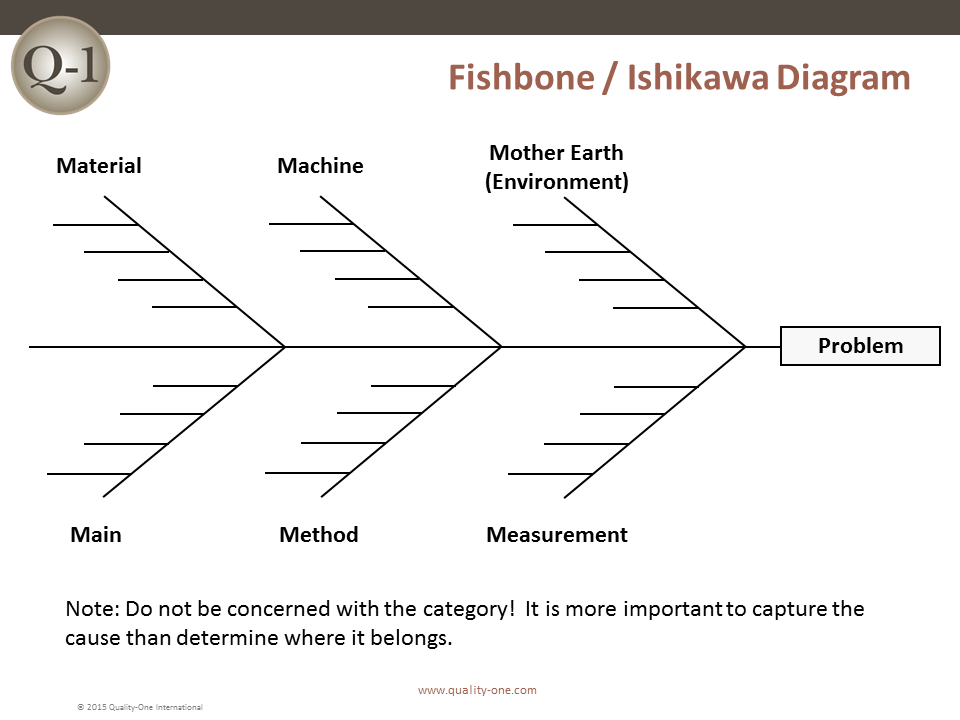 RCA - Fishbone / Ishikawa Diagram