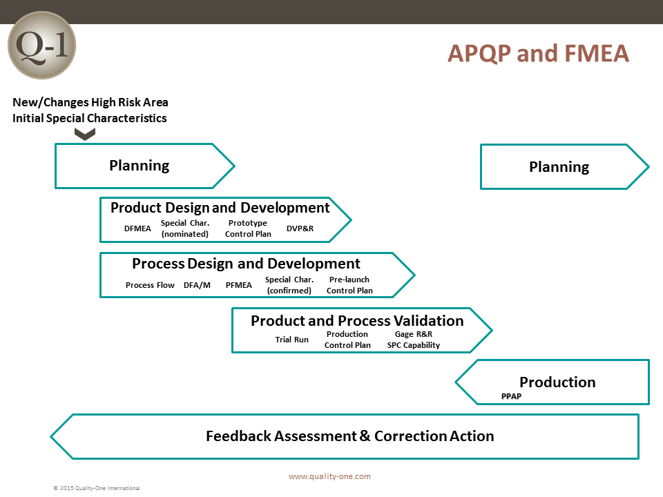 FMEA Link to APQP