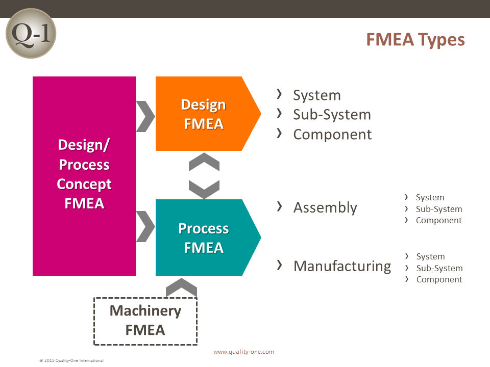 relationship between 8d and fmea definition