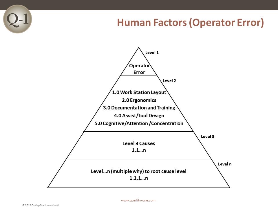 Human Factors (Operator Error)