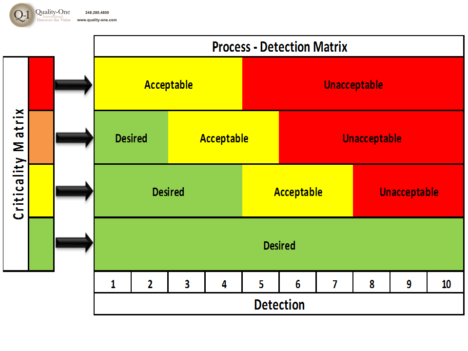 Process fmea dectection matrix quality one - Fmea severity occurrence detection table ...