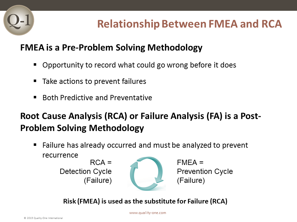 Relationship Between FMEA and RCA
