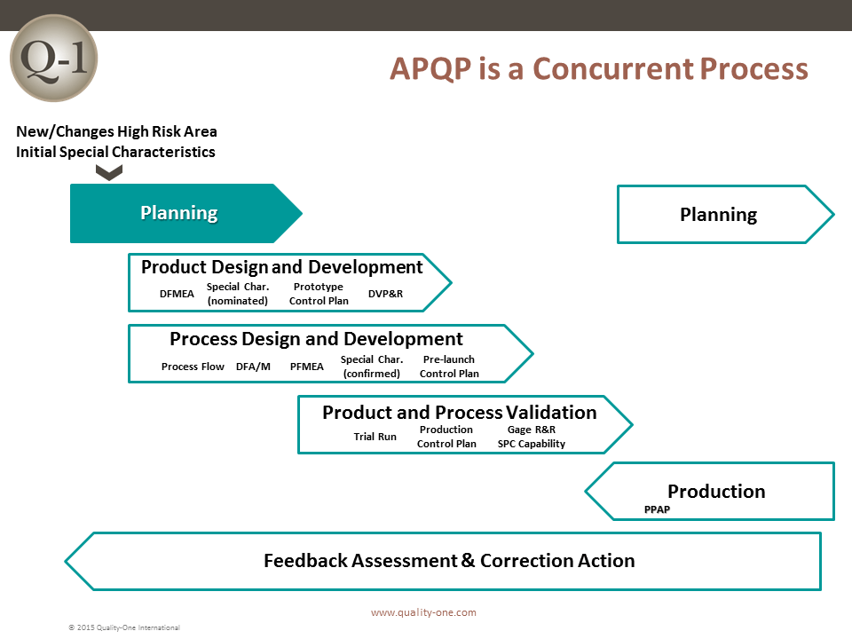 apqp  u2013 concurrent process  u2013 quality