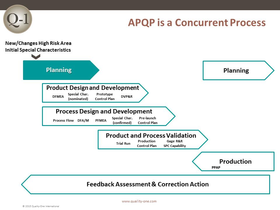 APQP - Concurrent Process