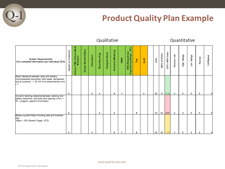Apqp Advanced Product Quality Planning Quality One