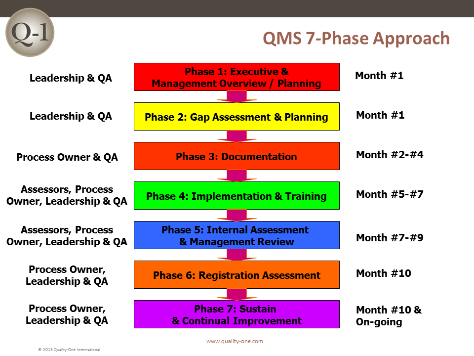 QMS 7 Phase Approach