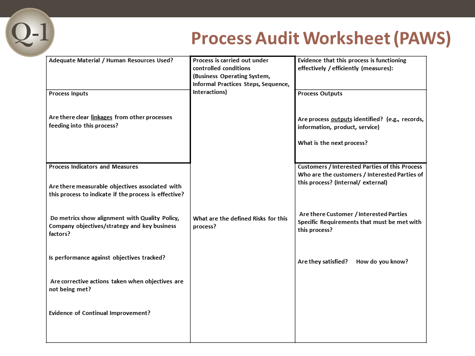 QMS Process Audit Worksheet