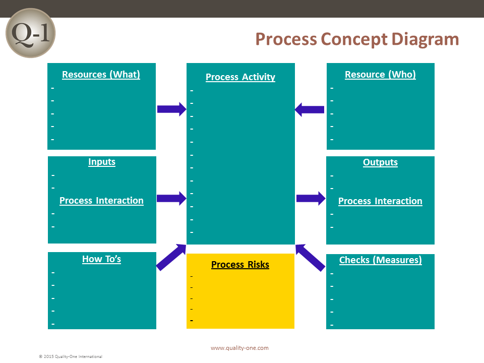 QMS Process Concept Design