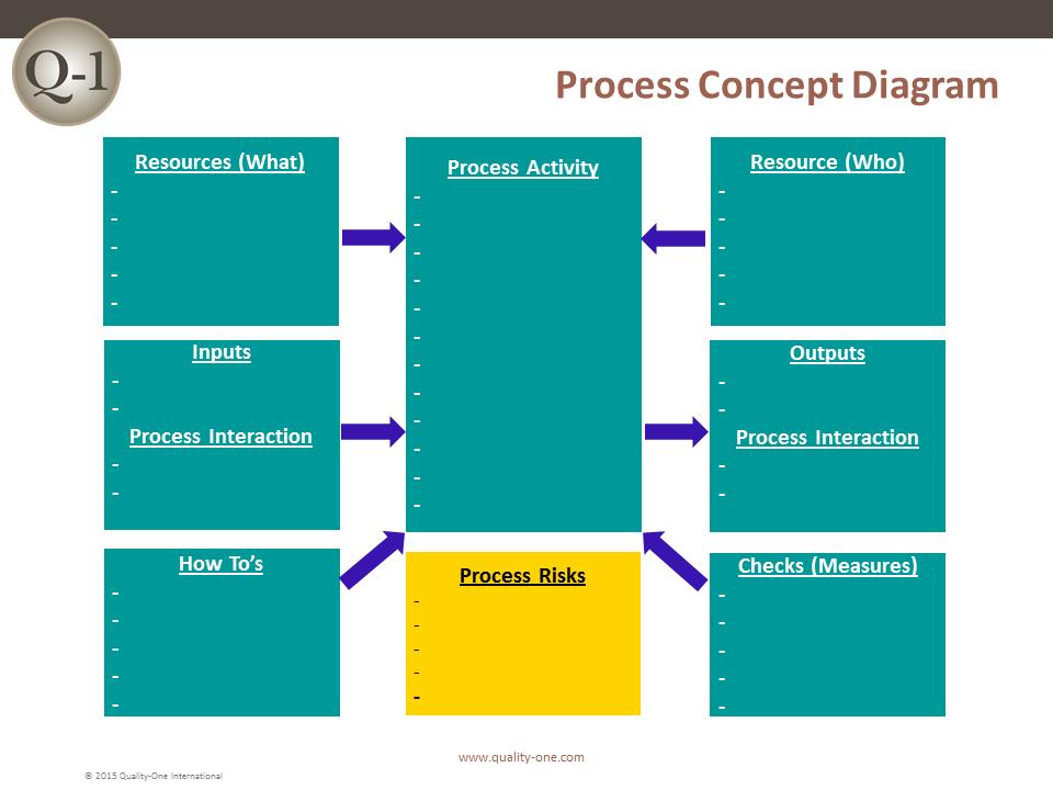QMS Process Concept Design