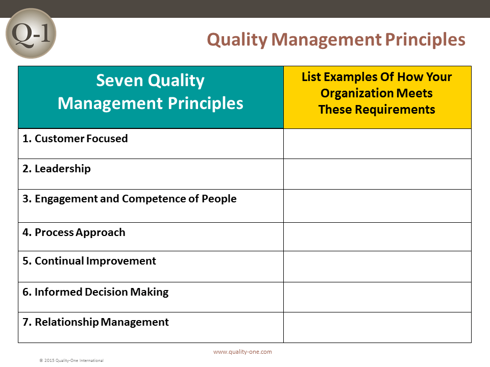 QMS Quality Management Principles