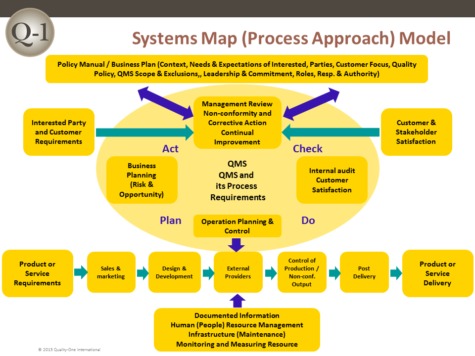 QMS Systems Map