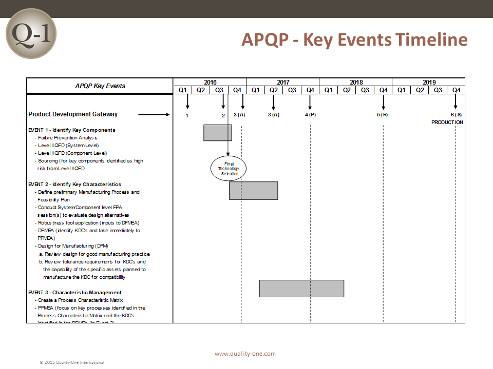 APQP - Key Events Timeline