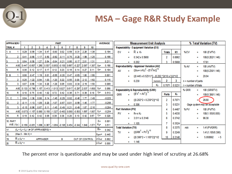 Measurement System Analysis (MSA) - Gage R&R