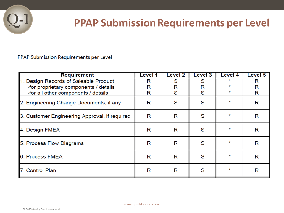 PPAP Submission Levels