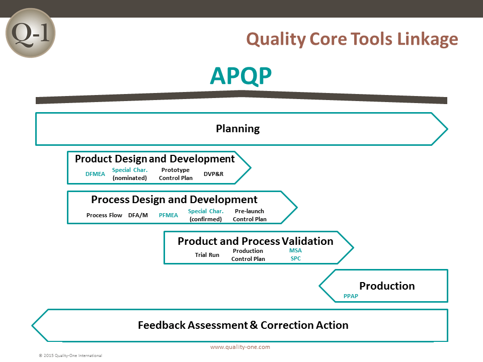 Quality Core Tools Linkage