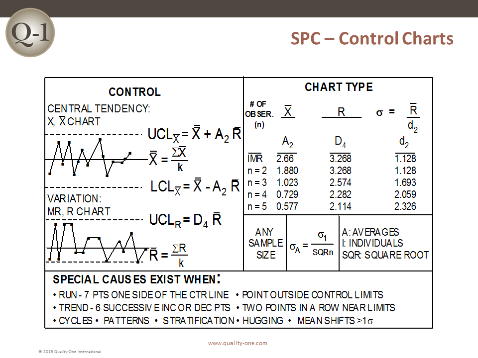 spc chart: Spc statistical process control quality one
