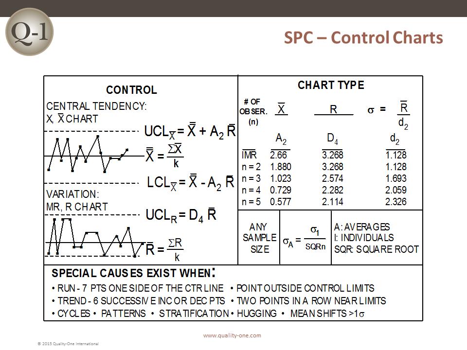 SPC - Control Charts