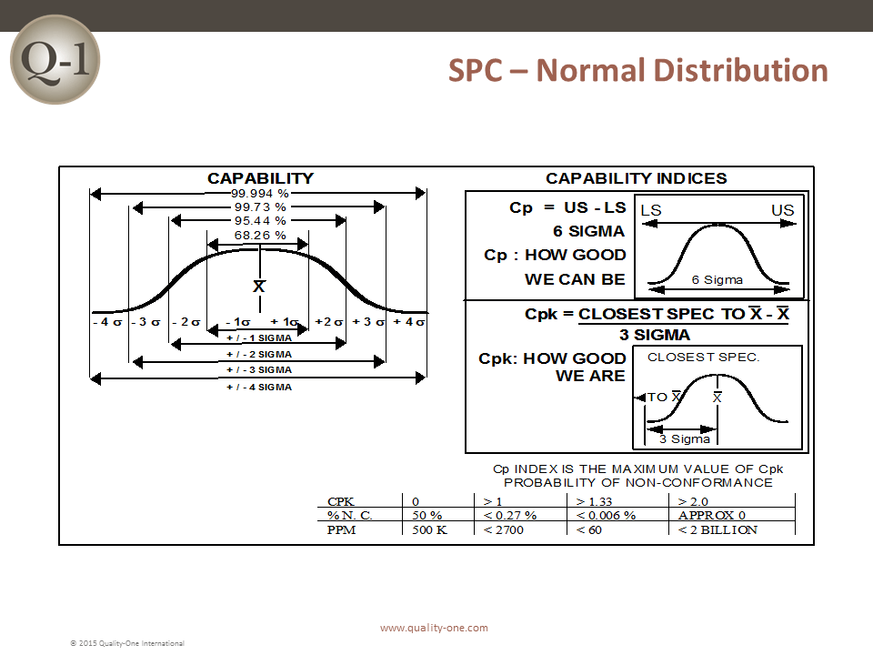SPC - Normal Distribution