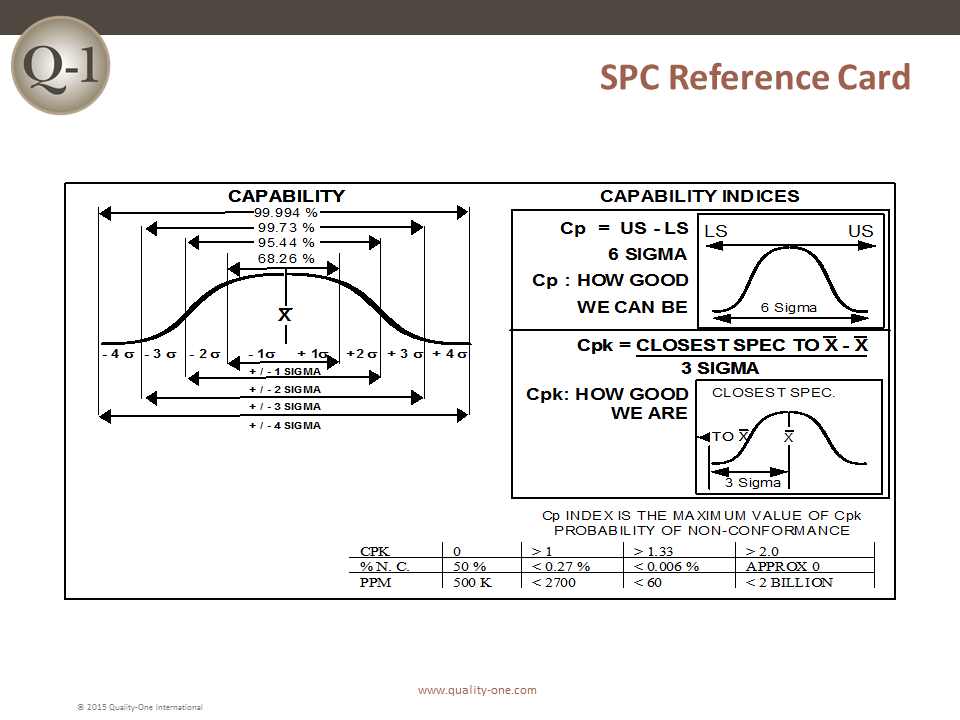 SPC Reference Card