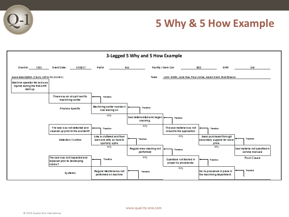 5 Why and 5 How Example