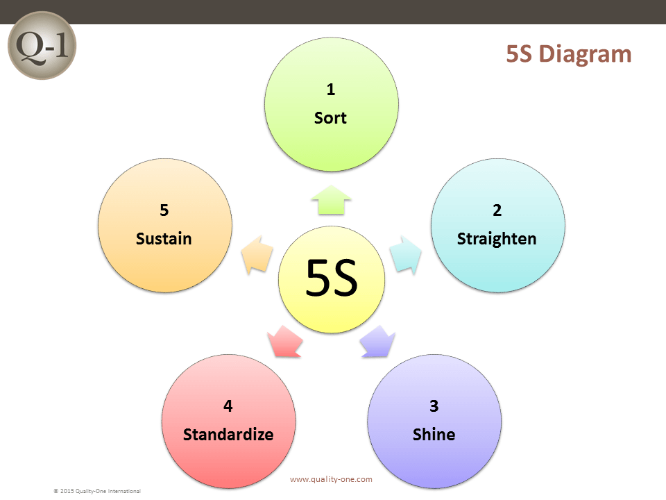 5S Diagram – Quality-One