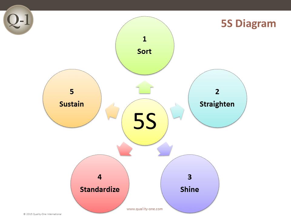 5S Diagram