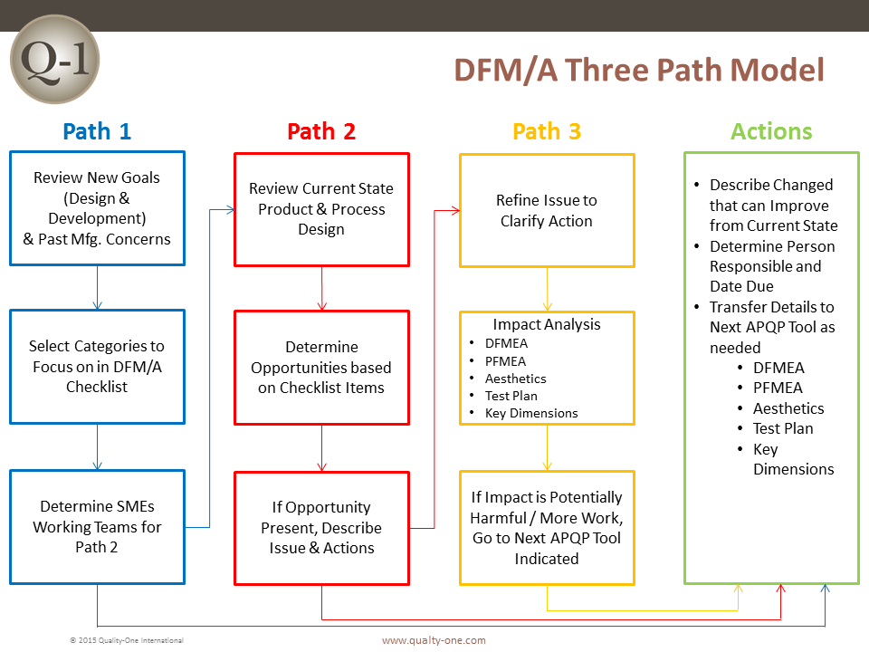 DFM/A - Three Path Model