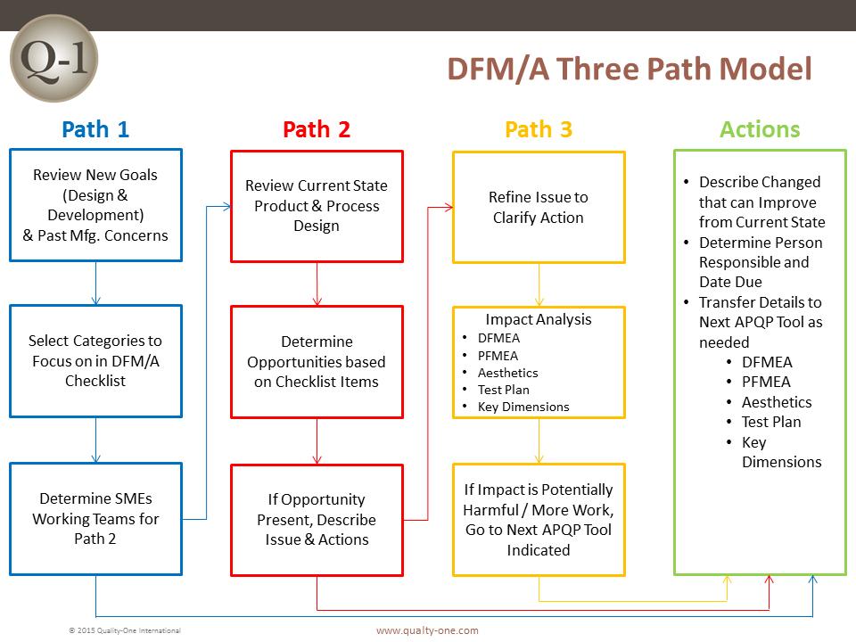 DFM/A - Three Path Model