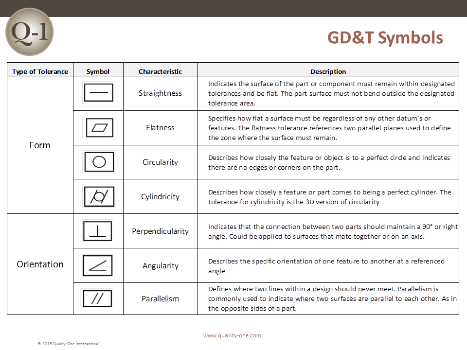 Gdt Geometric Dimensioning And Tolerancing Quality One