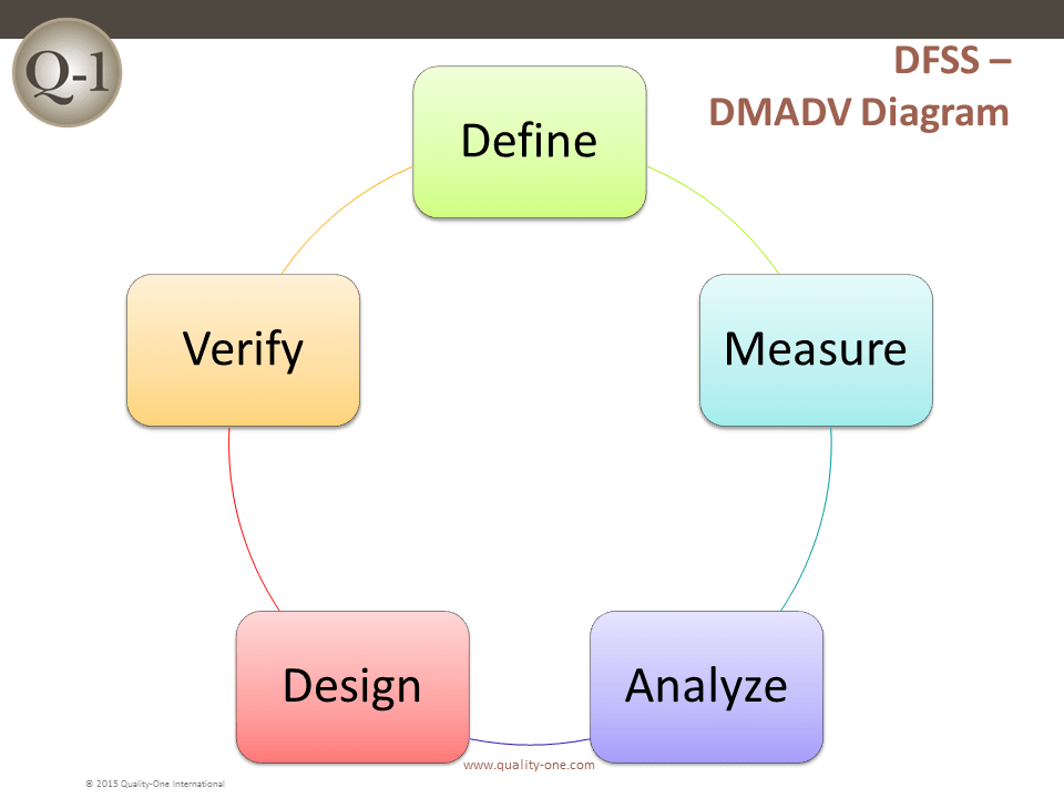 DFSS - DMADV Diagram