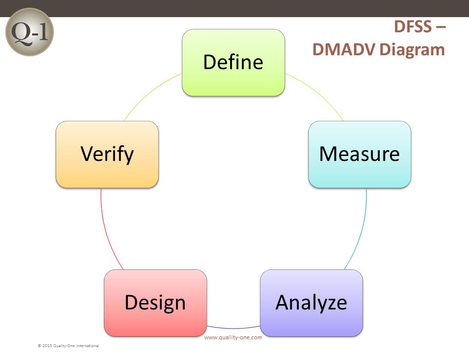 DFSS - DMADV Diagram