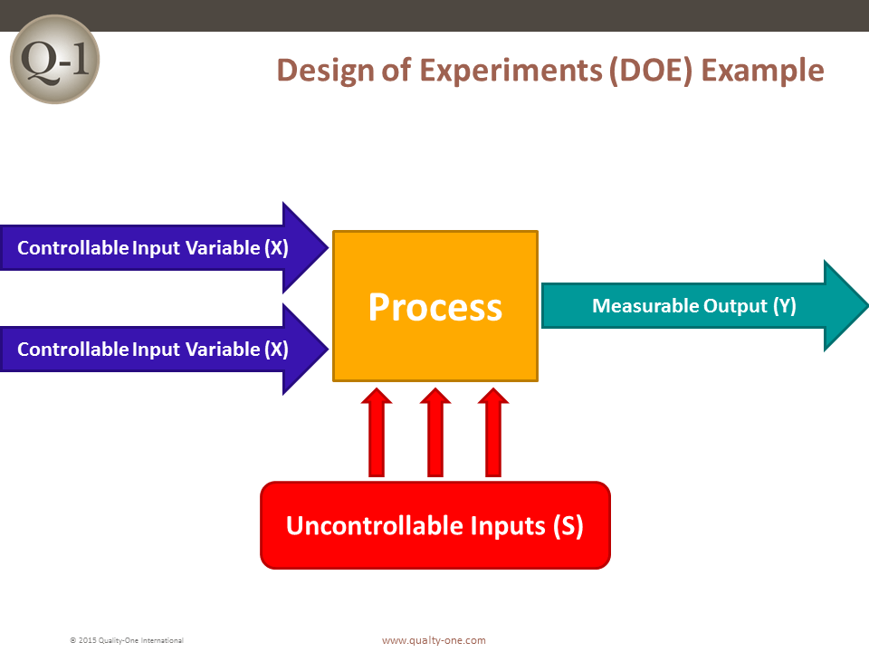 Doe design of experiments quality one for How to plan and design an experiment