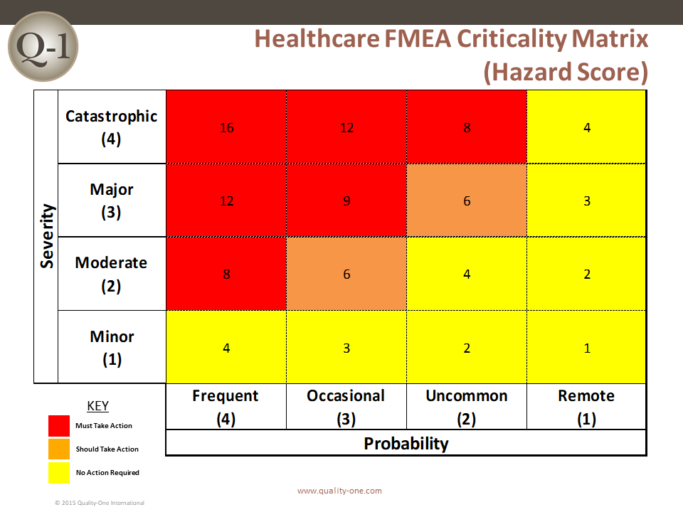 Healthcare fmea healthcare failure mode effects - Fmea severity occurrence detection table ...
