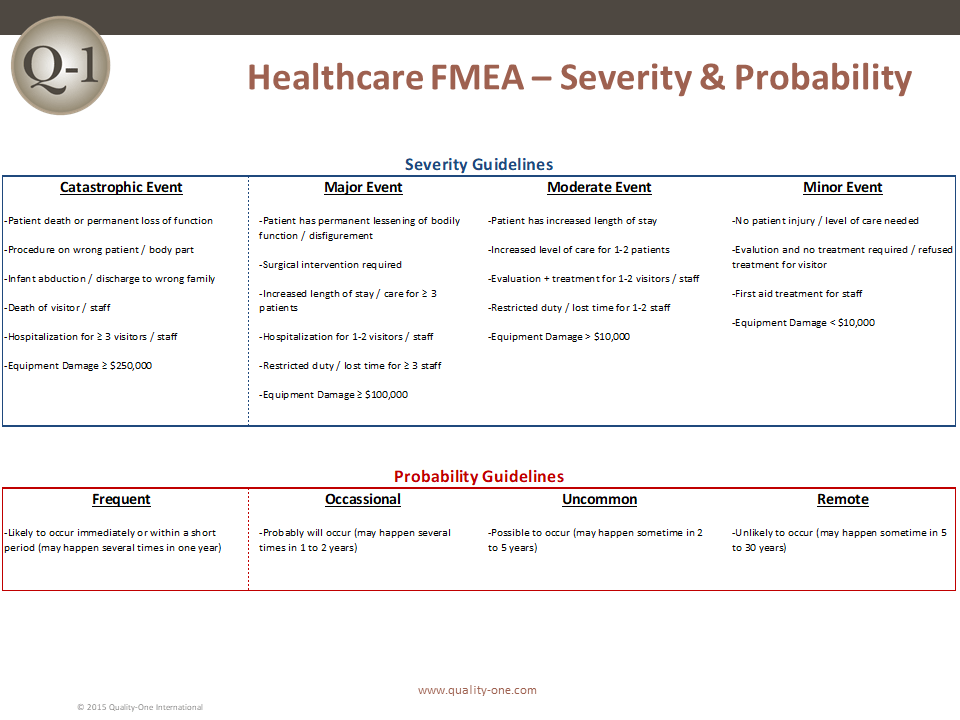 Healthcare FMEA Severity Guidelines
