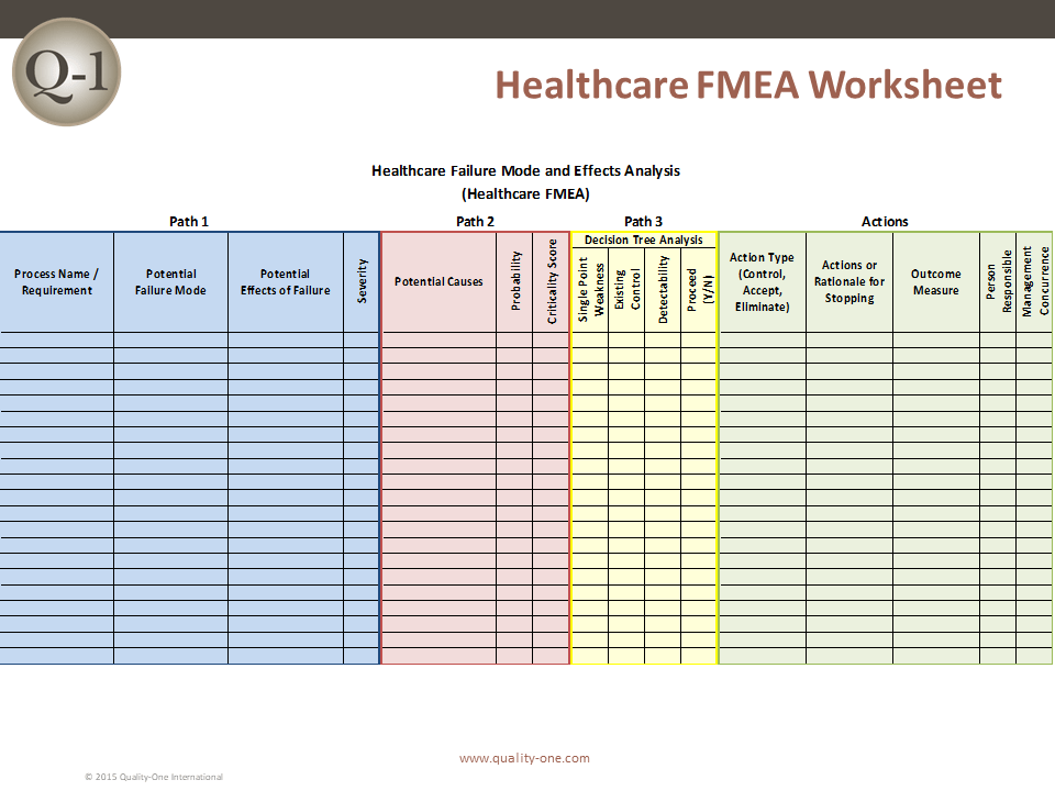 Healthcare Fmea Healthcare Failure Mode Effects Analysis