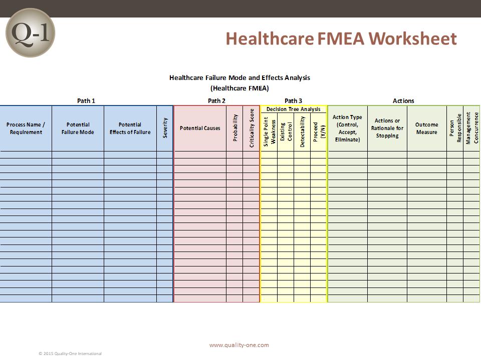 Healthcare FMEA – Fmea Worksheet