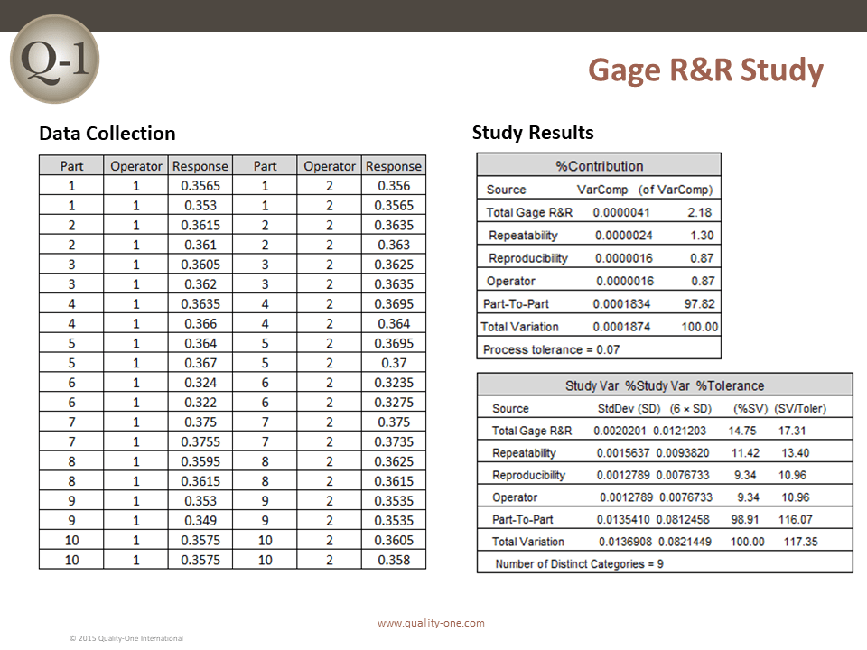 Gage R&R | Gage Repeatability & Reproducibility | Quality-One