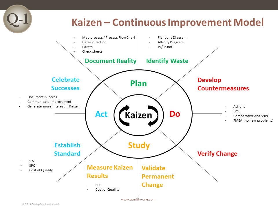 Kaizen - Continuous Improvement Model