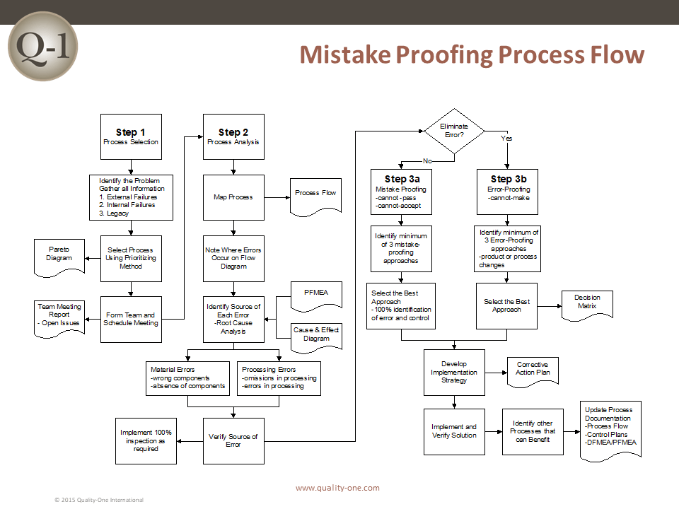 Mistake Proofing Process Flow