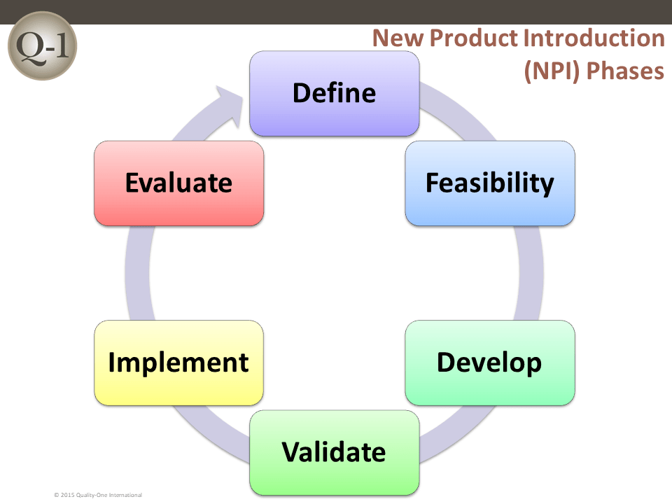 NPI Phases – Quality One